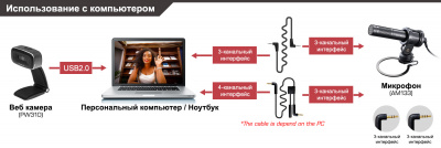 Микрофон Live Streamer MIC AverMedia AM133